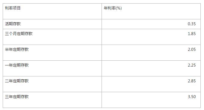 """央行宣布""""基准利率上浮50%""""是什么意思?_九融资网9rongzi.com"""