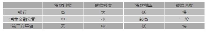 """""""上班族小额贷款""""选择什么平台比较好?_九融资网9rongzi.com"""