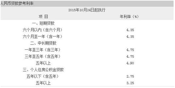 """和你有关!最新""""建行公积金贷款利率""""你知道吗?_九融资网9rongzi.com"""