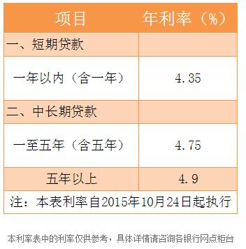 2016年杭州银行最新的贷款利率是多少?_九融资网9rongzi.com